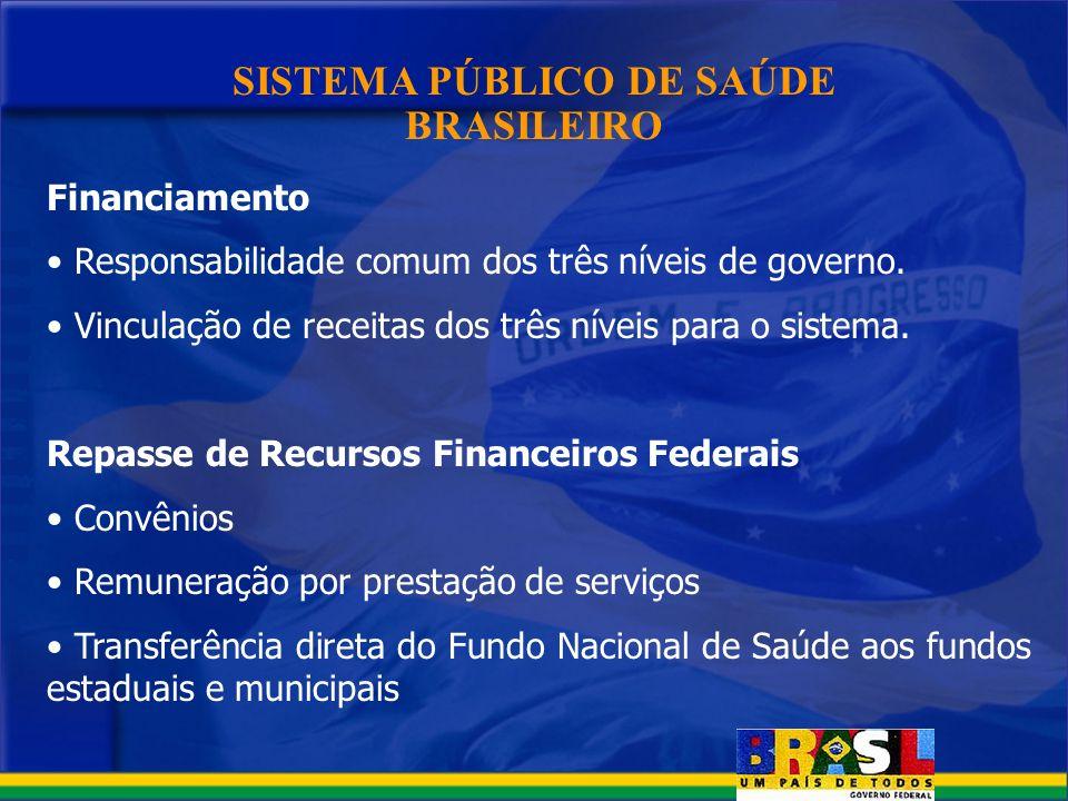 SISTEMA PÚBLICO DE SAÚDE BRASILEIRO Financiamento Responsabilidade comum dos três níveis de governo. Vinculação de receitas dos três níveis para o sis