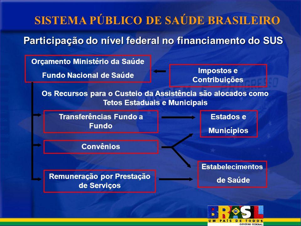 SISTEMA PÚBLICO DE SAÚDE BRASILEIRO Participação do nível federal no financiamento do SUS Participação do nível federal no financiamento do SUS Impost