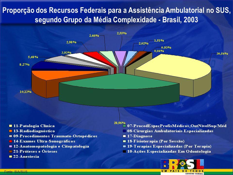 Proporção dos Recursos Federais para a Assistência Ambulatorial no SUS, segundo Grupo da Média Complexidade - Brasil, 2003 Fonte: SIA/SUS
