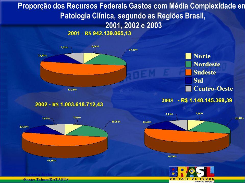 Proporção dos Recursos Federais Gastos com Média Complexidade em Patologia Clínica, segundo as Regiões Brasil, 2001, 2002 e 2003 Janeiro a Junho Fonte