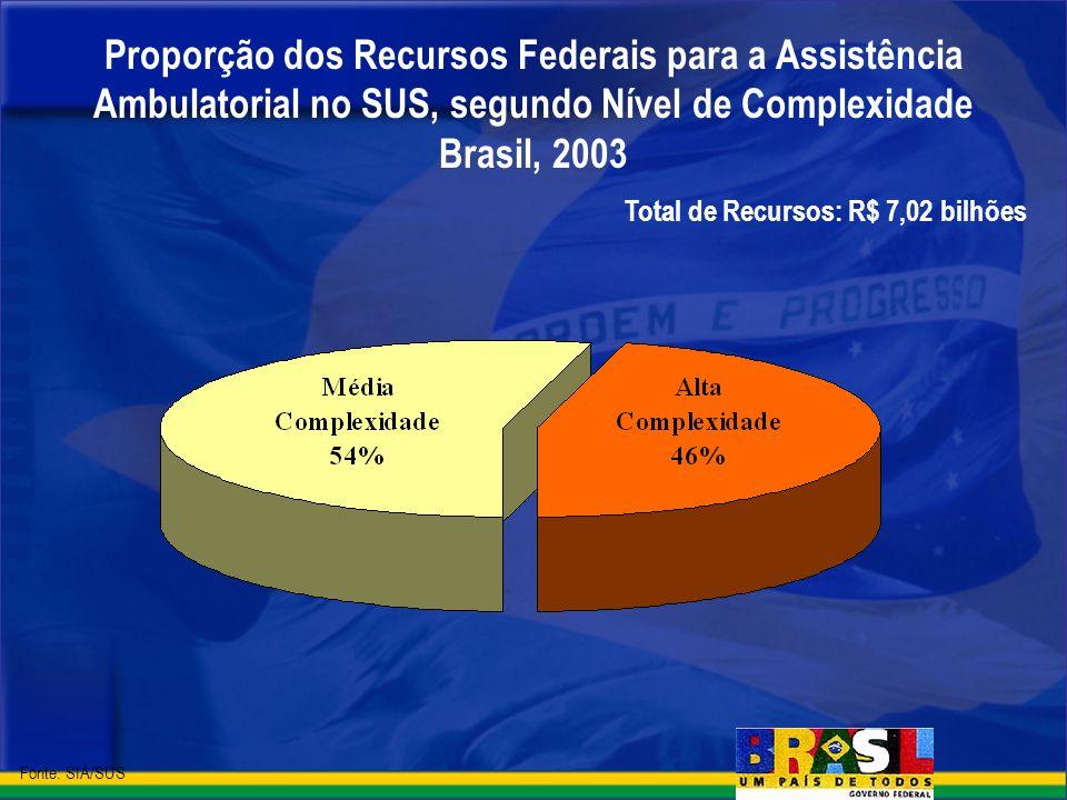 Total de Recursos: R$ 7,02 bilhões Proporção dos Recursos Federais para a Assistência Ambulatorial no SUS, segundo Nível de Complexidade Brasil, 2003