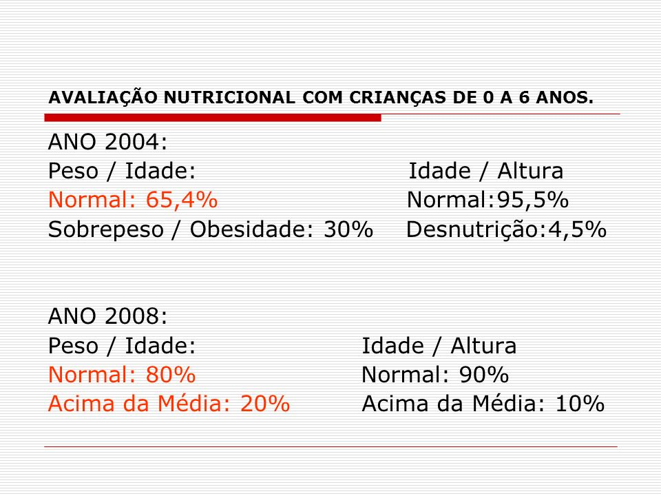 AVALIAÇÃO NUTRICIONAL COM CRIANÇAS DE 0 A 6 ANOS. ANO 2004: Peso / Idade: Idade / Altura Normal: 65,4% Normal:95,5% Sobrepeso / Obesidade: 30% Desnutr