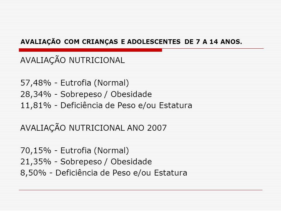 AVALIAÇÃO COM CRIANÇAS E ADOLESCENTES DE 7 A 14 ANOS. AVALIAÇÃO NUTRICIONAL 57,48% - Eutrofia (Normal) 28,34% - Sobrepeso / Obesidade 11,81% - Deficiê