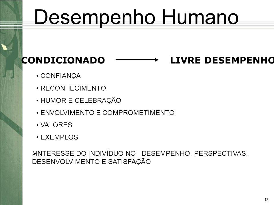 18 CONDICIONADOLIVRE DESEMPENHO CONFIANÇA RECONHECIMENTO HUMOR E CELEBRAÇÃO ENVOLVIMENTO E COMPROMETIMENTO VALORES EXEMPLOS INTERESSE DO INDIVÍDUO NO DESEMPENHO, PERSPECTIVAS, DESENVOLVIMENTO E SATISFAÇÃO Desempenho Humano