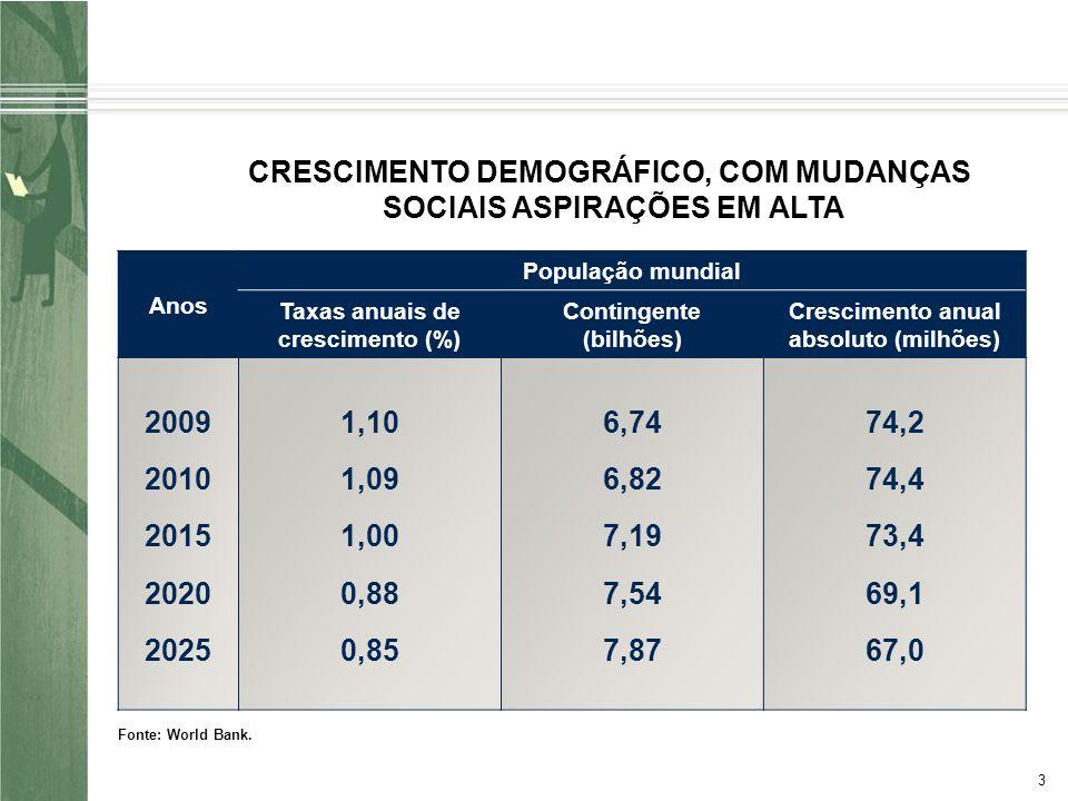 3 CRESCIMENTO DEMOGRÁFICO, COM MUDANÇAS SOCIAIS ASPIRAÇÕES EM ALTA Anos População mundial Taxas anuais de crescimento (%) Contingente (bilhões) Crescimento anual absoluto (milhões) 2009 2010 2015 2020 2025 1,10 1,09 1,00 0,88 0,85 6,74 6,82 7,19 7,54 7,87 74,2 74,4 73,4 69,1 67,0 Fonte: World Bank.