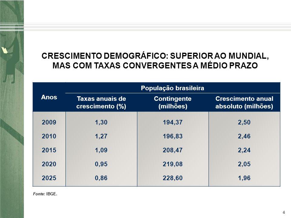 4 CRESCIMENTO DEMOGRÁFICO: SUPERIOR AO MUNDIAL, MAS COM TAXAS CONVERGENTES A MÉDIO PRAZO Anos População brasileira Taxas anuais de crescimento (%) Contingente (milhões) Crescimento anual absoluto (milhões) 2009 2010 2015 2020 2025 1,30 1,27 1,09 0,95 0,86 194,37 196,83 208,47 219,08 228,60 2,50 2,46 2,24 2,05 1,96 Fonte: IBGE.