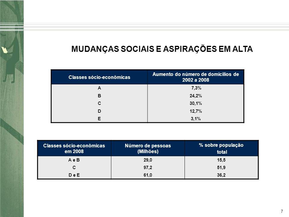 7 MUDANÇAS SOCIAIS E ASPIRAÇÕES EM ALTA Classes sócio-econômicas Aumento do número de domicílios de 2002 a 2008 A 7,3% B24,2% C30,1% D12,7% E3,1% Classes sócio-econômicas em 2008 Número de pessoas (Milhões) % sobre população total A e B29,015,5 C97,251,9 D e E61,036,2