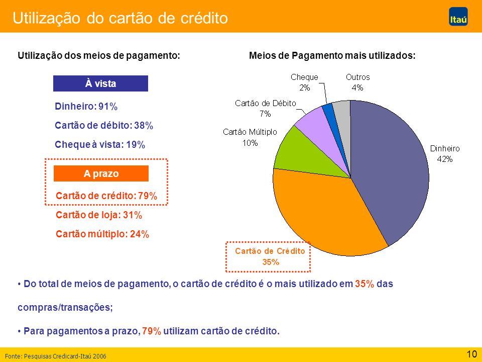 10 Utilização do cartão de crédito Do total de meios de pagamento, o cartão de crédito é o mais utilizado em 35% das compras/transações; Para pagament
