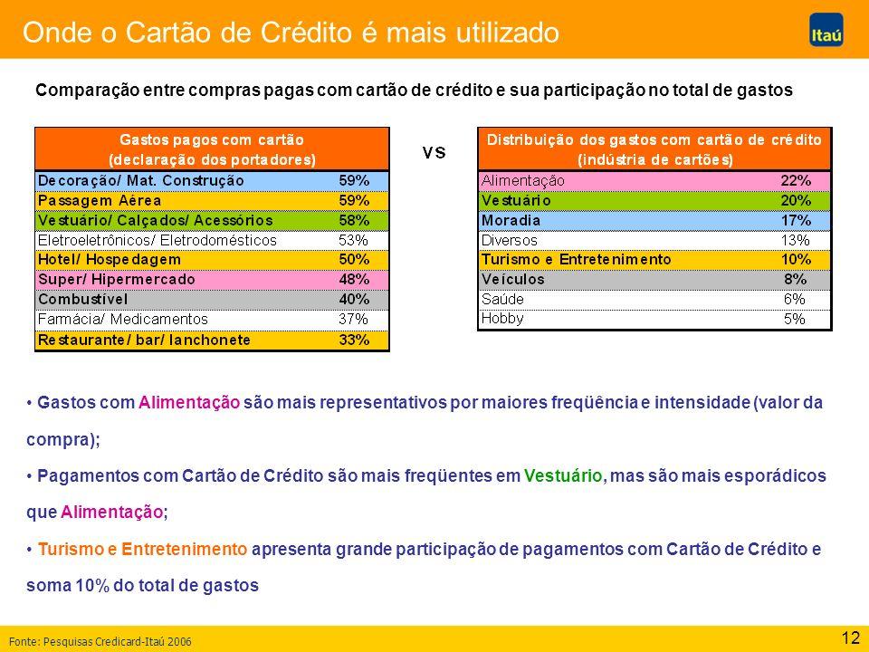 12 Onde o Cartão de Crédito é mais utilizado Comparação entre compras pagas com cartão de crédito e sua participação no total de gastos Fonte: Pesquis