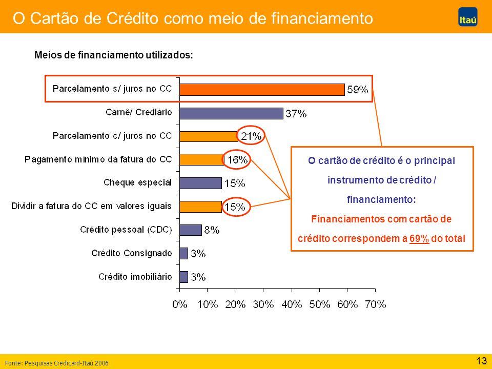 13 O Cartão de Crédito como meio de financiamento Meios de financiamento utilizados: O cartão de crédito é o principal instrumento de crédito / financiamento: Financiamentos com cartão de crédito correspondem a 69% do total Fonte: Pesquisas Credicard-Itaú 2006