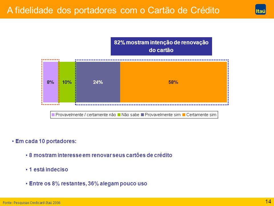 14 A fidelidade dos portadores com o Cartão de Crédito Em cada 10 portadores: 8 mostram interesse em renovar seus cartões de crédito 1 está indeciso Entre os 8% restantes, 36% alegam pouco uso 82% mostram intenção de renovação do cartão Fonte: Pesquisas Credicard-Itaú 2006