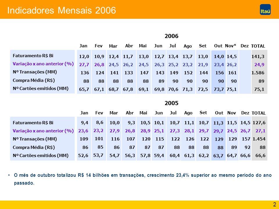 3 O ano de 2006 e o Cartão de Crédito Novembro deverá movimentar R$ 14,5 bi Crescimento 26,2% superior a nov/2005 Dezembro deverá totalizar R$ 18,1 bi Crescimento 25,3% superior a dez/2005 Volume R$ em 2006 76,6 mi R$ 159,4 bi Crescimento de 25% em comparação com 2005 Cartões em 2006 Crescimento de 15% em comparação com 2005 Fonte: Pesquisas Credicard-Itaú 2006