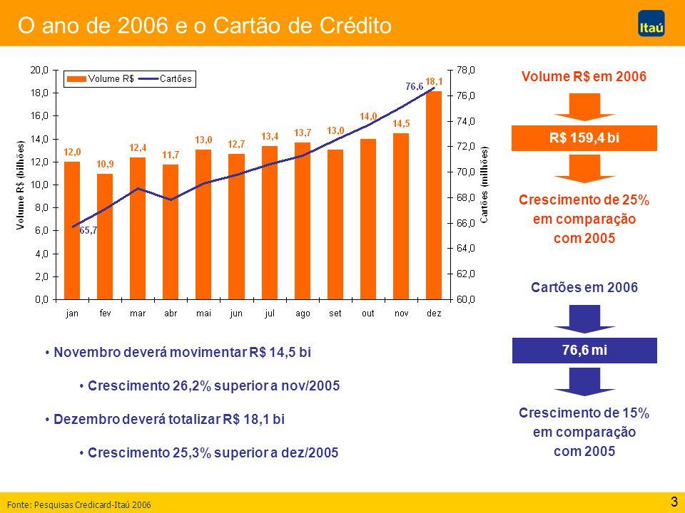 3 O ano de 2006 e o Cartão de Crédito Novembro deverá movimentar R$ 14,5 bi Crescimento 26,2% superior a nov/2005 Dezembro deverá totalizar R$ 18,1 bi