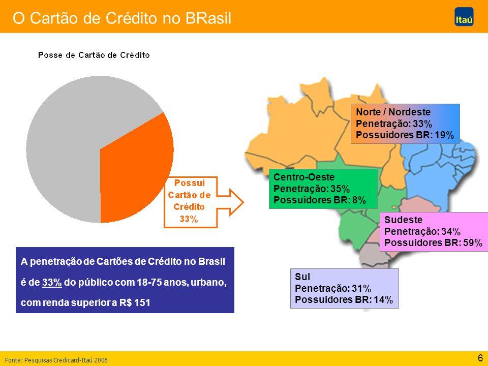 6 O Cartão de Crédito no BRasil A penetração de Cartões de Crédito no Brasil é de 33% do público com 18-75 anos, urbano, com renda superior a R$ 151 F