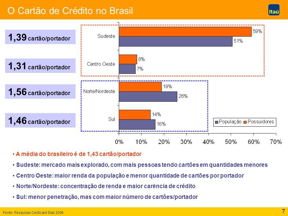 7 O Cartão de Crédito no Brasil A média do brasileiro é de 1,43 cartão/portador Sudeste: mercado mais explorado, com mais pessoas tendo cartões em qua