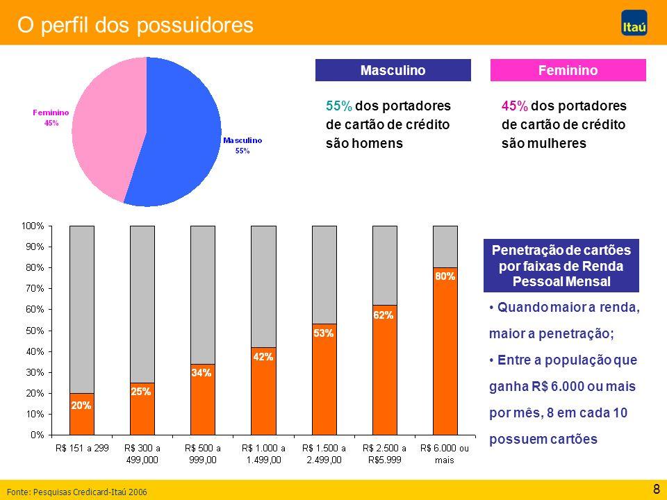 8 O perfil dos possuidores MasculinoFeminino Penetração de cartões por faixas de Renda Pessoal Mensal Quando maior a renda, maior a penetração; Entre