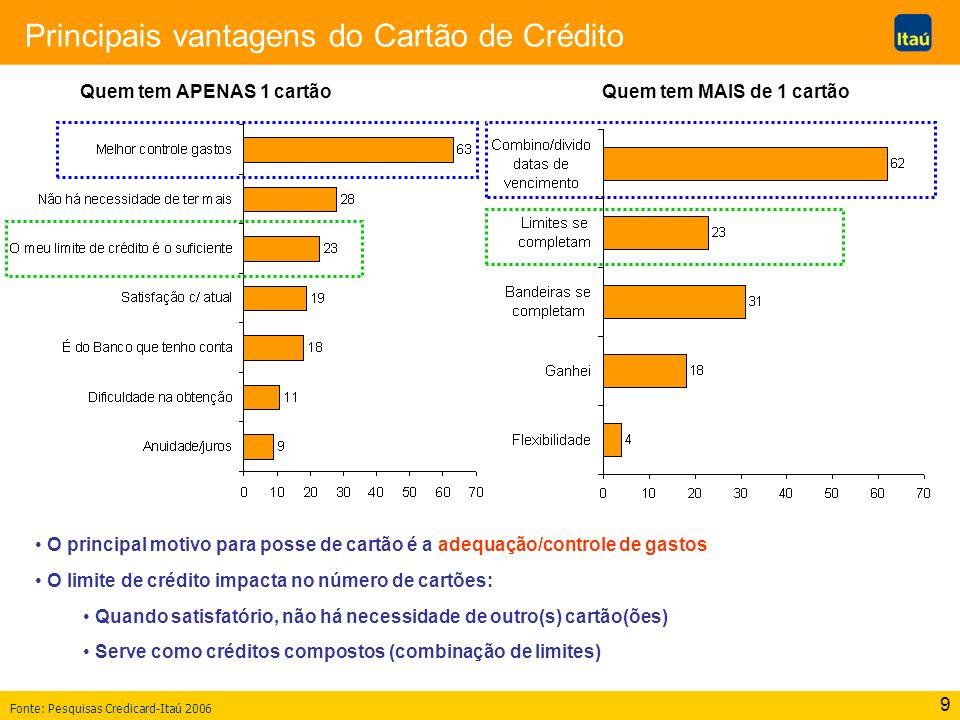 10 Utilização do cartão de crédito Do total de meios de pagamento, o cartão de crédito é o mais utilizado em 35% das compras/transações; Para pagamentos a prazo, 79% utilizam cartão de crédito.