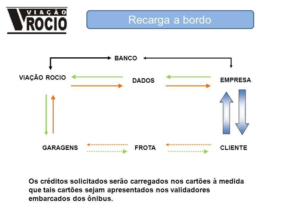 Recarga a bordo BANCO EMPRESA DADOS VIAÇÃO ROCIO GARAGENSFROTACLIENTE Os créditos solicitados serão carregados nos cartões à medida que tais cartões s