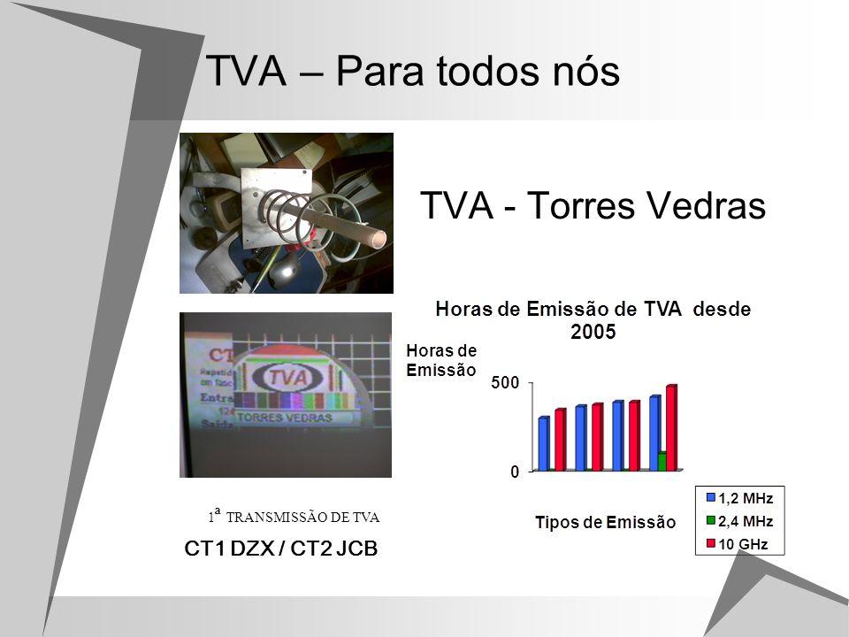 Historial do Transmissor Arranque da Emissão em Torres Vedras.