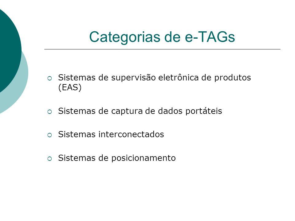 Categorias de e-TAGs Sistemas de supervisão eletrônica de produtos (EAS) Sistemas de captura de dados portáteis Sistemas interconectados Sistemas de p