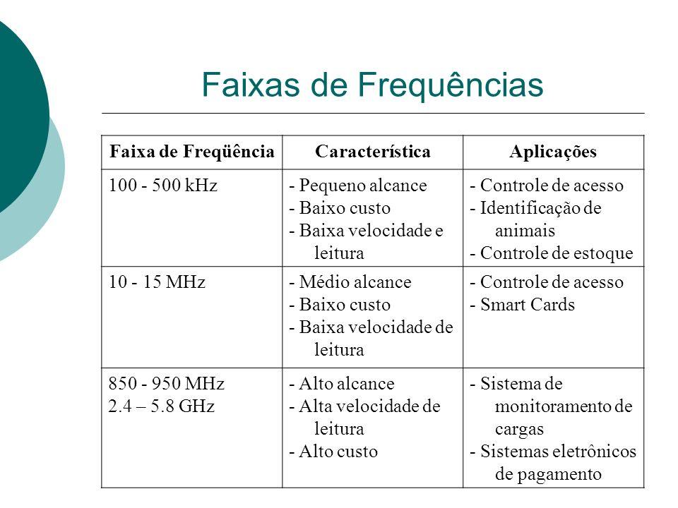 Faixas de Frequências Faixa de FreqüênciaCaracterísticaAplicações 100 - 500 kHz- Pequeno alcance - Baixo custo - Baixa velocidade e leitura - Controle