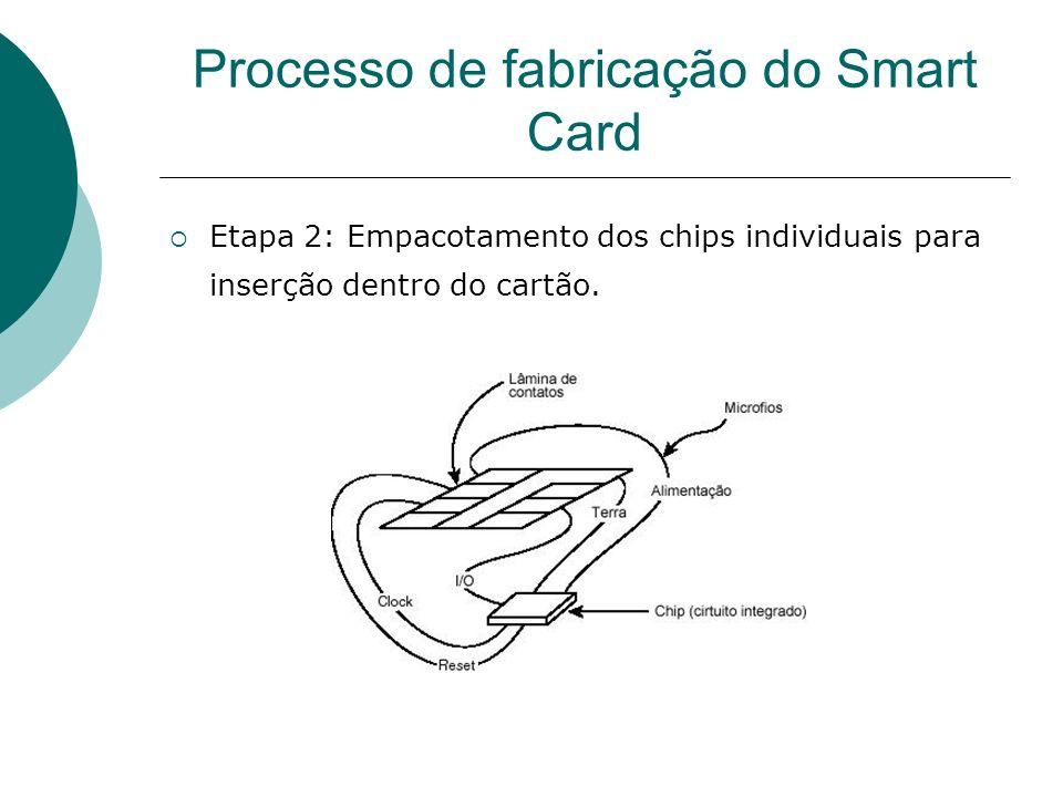 Processo de fabricação do Smart Card Etapa 2: Empacotamento dos chips individuais para inserção dentro do cartão.