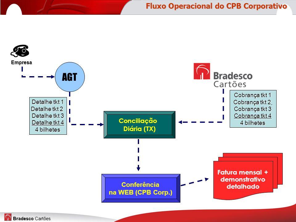 Bradesco Cartões Conciliação Diária (TX) Fatura mensal + demonstrativo detalhado Conferência na WEB (CPB Corp.) AGT Empresa Detalhe tkt 1 Detalhe tkt