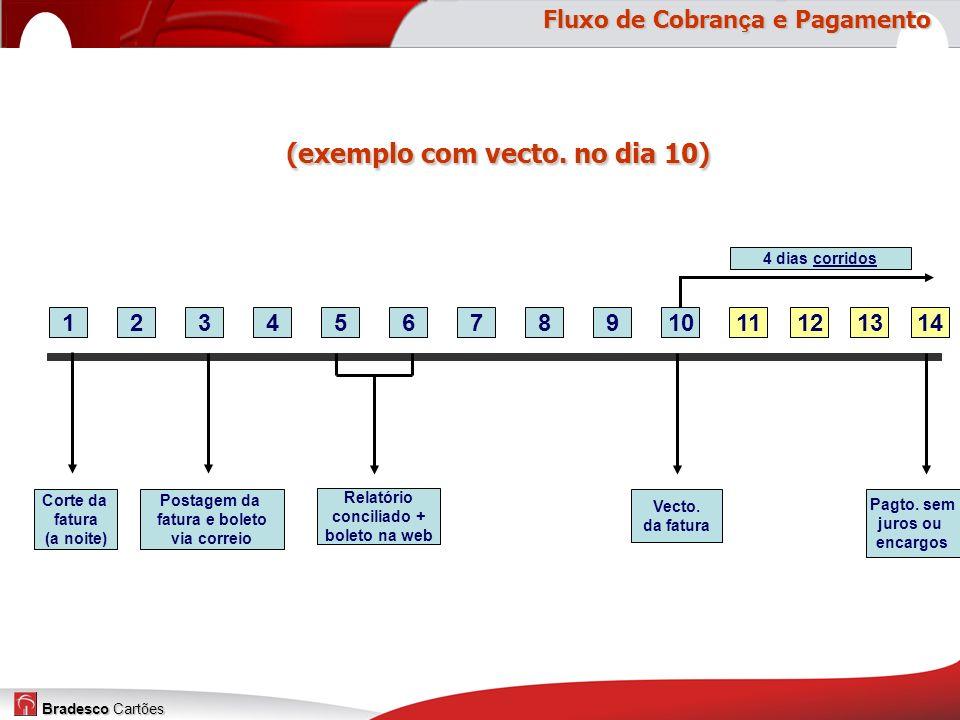 Bradesco Cartões (exemplo com vecto.no dia 10) (exemplo com vecto.