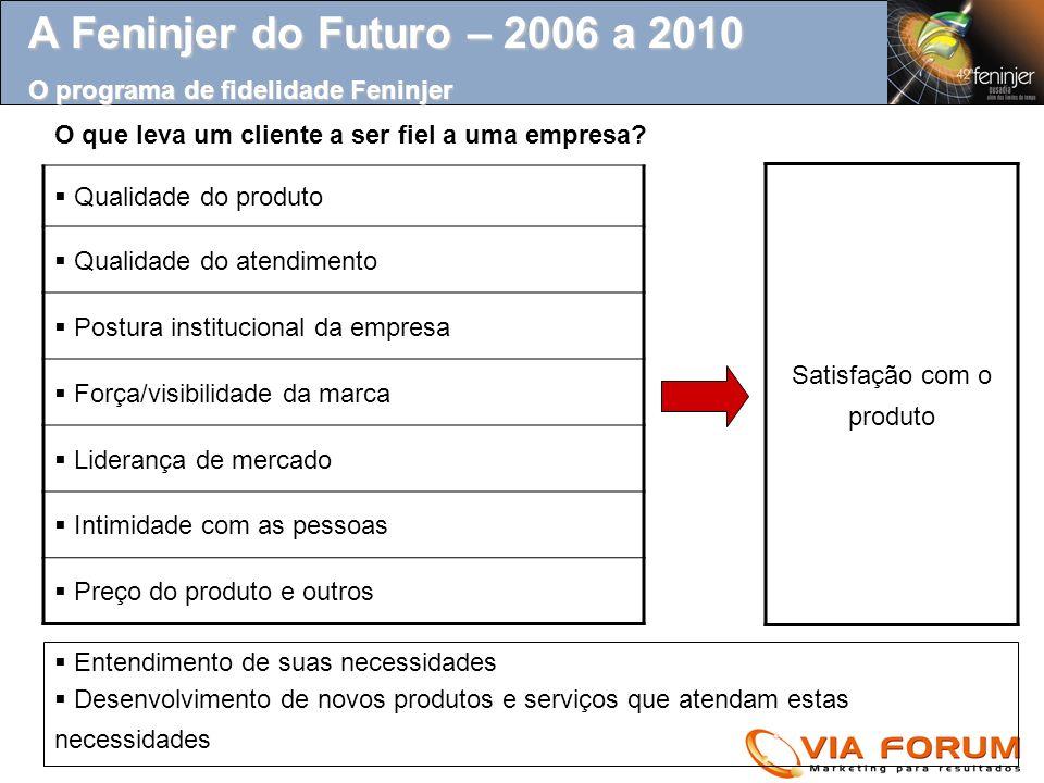 A Feninjer do Futuro – 2006 a 2010 O programa de fidelidade Feninjer O que leva um cliente a ser fiel a uma empresa.
