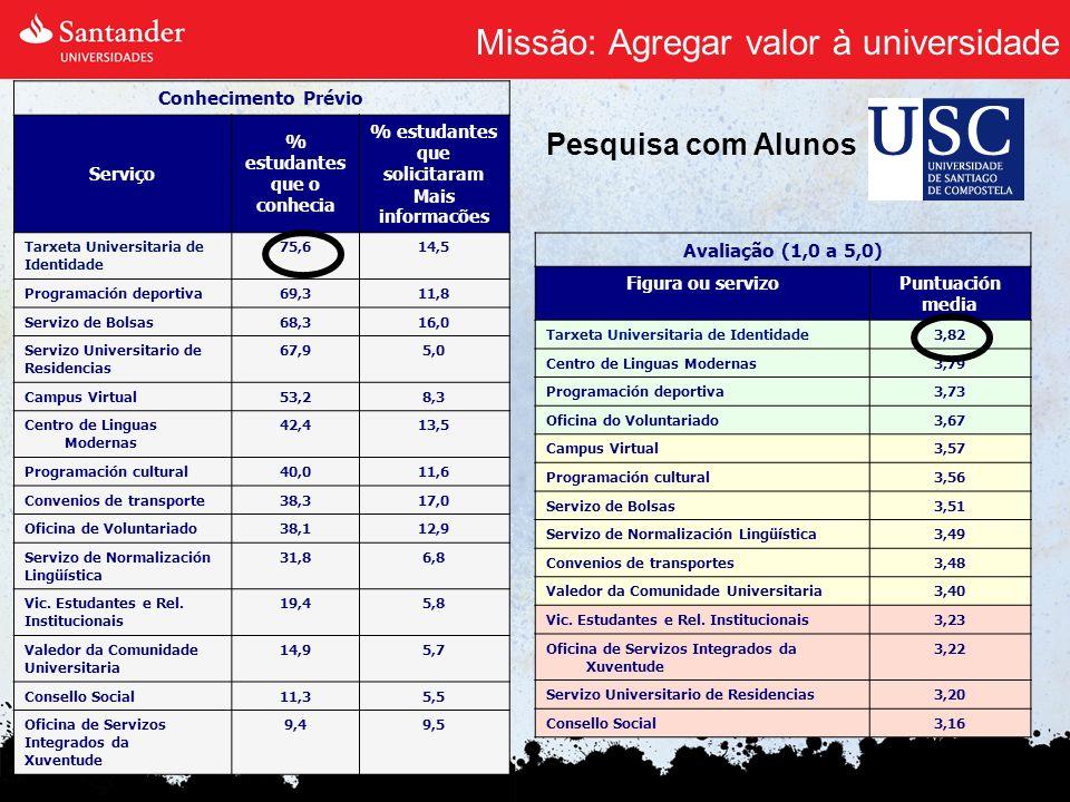Missão: Agregar valor à universidade Conhecimento Prévio Serviço % estudantes que o conhecia % estudantes que solicitaram Mais informacões Tarxeta Uni