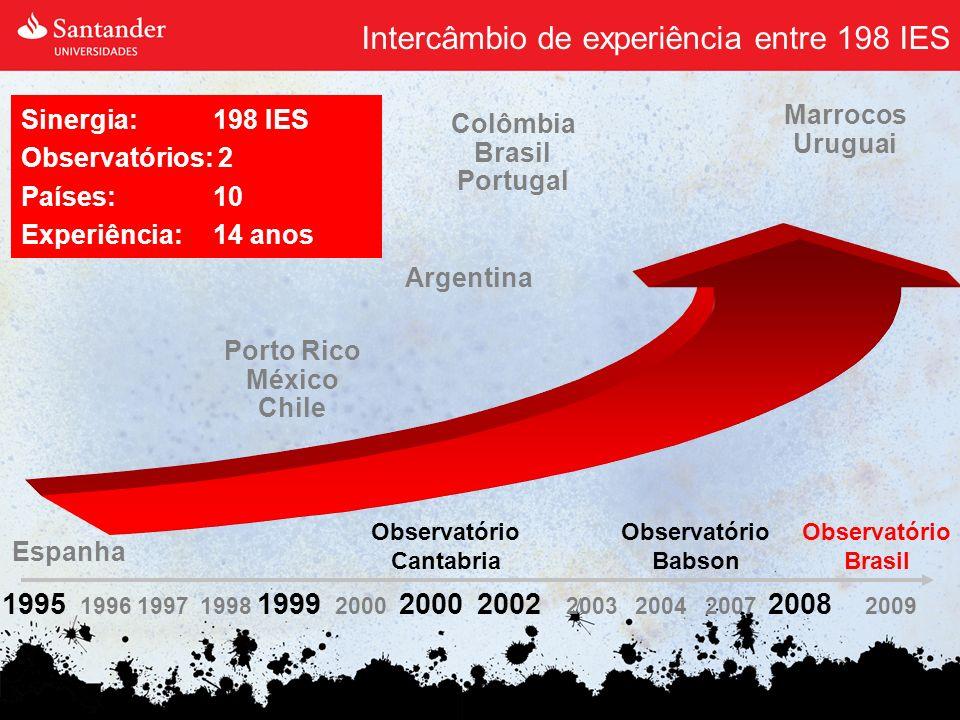 Intercâmbio de experiência entre 198 IES 1995 1996 1997 1998 1999 2000 2000 2002 2003 2004 2007 2008 2009 Espanha Marrocos Uruguai Colômbia Brasil Por