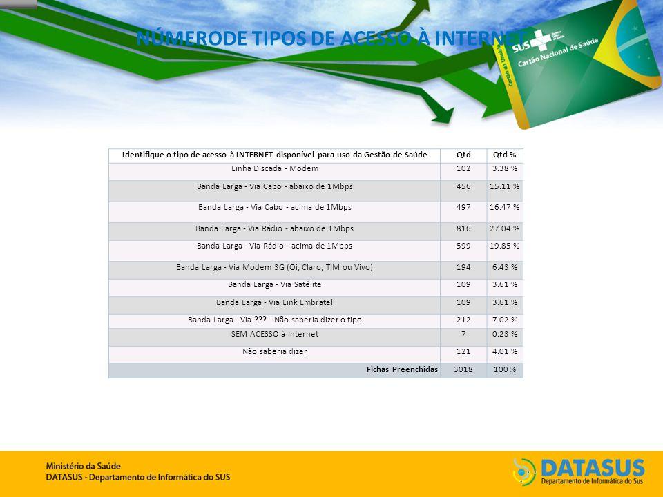 NÚMERODE TIPOS DE ACESSO À INTERNET Identifique o tipo de acesso à INTERNET disponível para uso da Gestão de SaúdeQtdQtd % Linha Discada - Modem1023.38 % Banda Larga - Via Cabo - abaixo de 1Mbps45615.11 % Banda Larga - Via Cabo - acima de 1Mbps49716.47 % Banda Larga - Via Rádio - abaixo de 1Mbps81627.04 % Banda Larga - Via Rádio - acima de 1Mbps59919.85 % Banda Larga - Via Modem 3G (Oi, Claro, TIM ou Vivo)1946.43 % Banda Larga - Via Satélite1093.61 % Banda Larga - Via Link Embratel1093.61 % Banda Larga - Via ??.