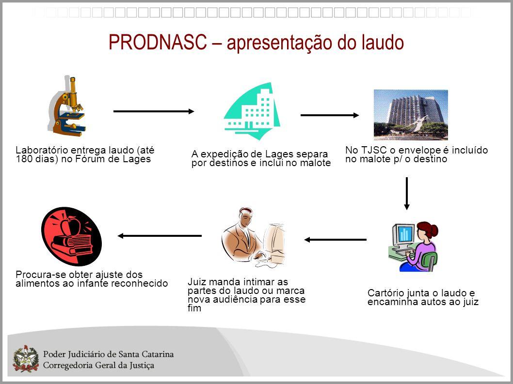 PRODNASC – apresentação do laudo Laboratório entrega laudo (até 180 dias) no Fórum de Lages A expedição de Lages separa por destinos e inclui no malot