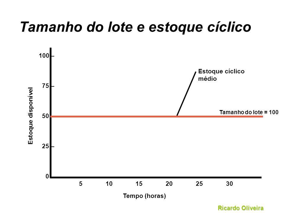 Ricardo Oliveira Tamanho do lote e estoque cíclico Tamanho do lote = 100 Estoque disponível 51015202530 Tempo (horas) 100 – 75 – 50 – 25 – 0 – Estoque