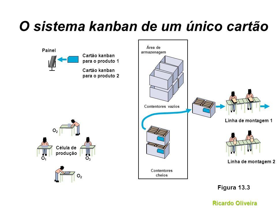 Ricardo Oliveira Área de armazenagem Contentores vazios Contentores cheios O sistema kanban de um único cartão Painel Cartão kanban para o produto 1 C