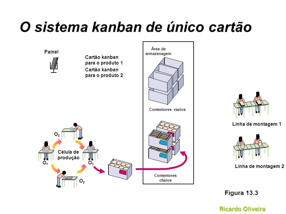 Ricardo Oliveira Área de armazenagem Contentores vazios Contentores cheios O sistema kanban de único cartão Painel Cartão kanban para o produto 1 Cart