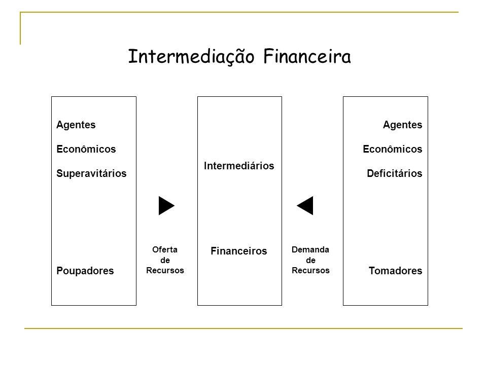 Agentes Econômicos Superavitários Poupadores Oferta de Recursos Demanda de Recursos Intermediários Financeiros Agentes Econômicos Deficitários Tomadores Intermediação Financeira