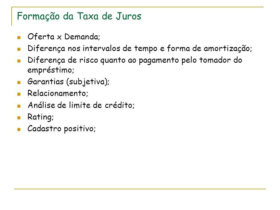 Formação da Taxa de Juros Oferta x Demanda; Diferença nos intervalos de tempo e forma de amortização; Diferença de risco quanto ao pagamento pelo toma