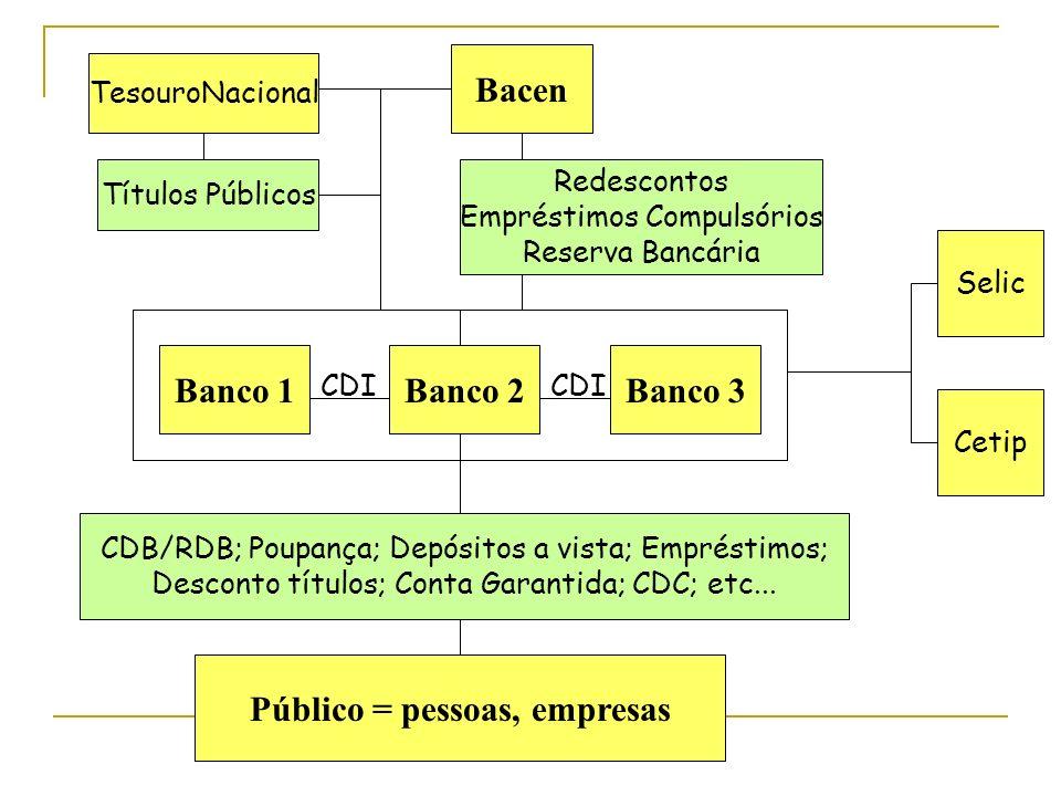 Banco 1Banco 2Banco 3 Bacen Público = pessoas, empresas Redescontos Empréstimos Compulsórios Reserva Bancária CDB/RDB; Poupança; Depósitos a vista; Em