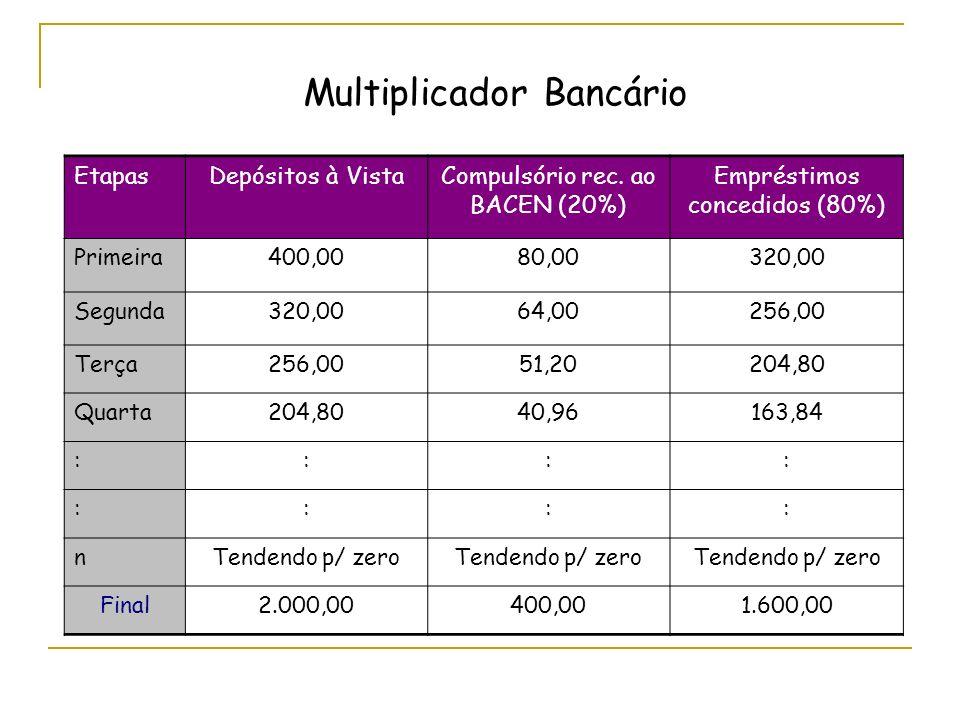 EtapasDepósitos à VistaCompulsório rec. ao BACEN (20%) Empréstimos concedidos (80%) Primeira400,0080,00320,00 Segunda320,0064,00256,00 Terça256,0051,2