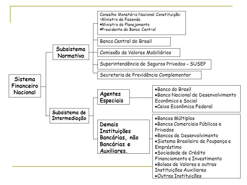 Sistema Financeiro Nacional Subsistema Normativo Subsistema de Intermediação Conselho Monetário Nacional Constituição: Ministro da Fazenda Ministro do