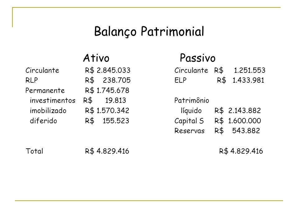 Balanço Patrimonial Ativo Passivo CirculanteR$ 2.845.033Circulante R$1.251.553 RLPR$ 238.705ELP R$ 1.433.981 PermanenteR$ 1.745.678 investimentos R$ 1