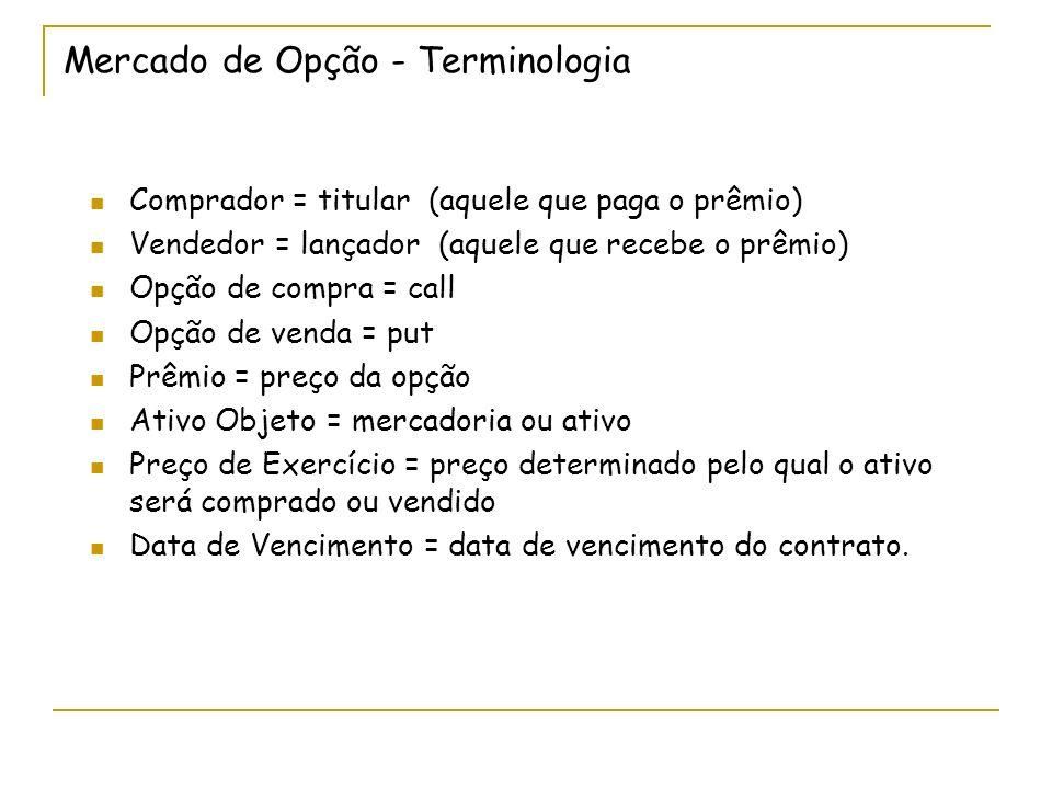 Mercado de Opção - Terminologia Comprador = titular (aquele que paga o prêmio) Vendedor = lançador (aquele que recebe o prêmio) Opção de compra = call
