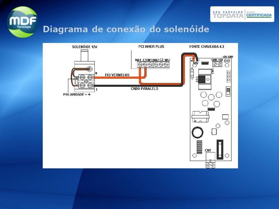 Dispositivo anti-pânico: Abertura rápida em caso de emergência; Indicado para locais de acesso massivo.