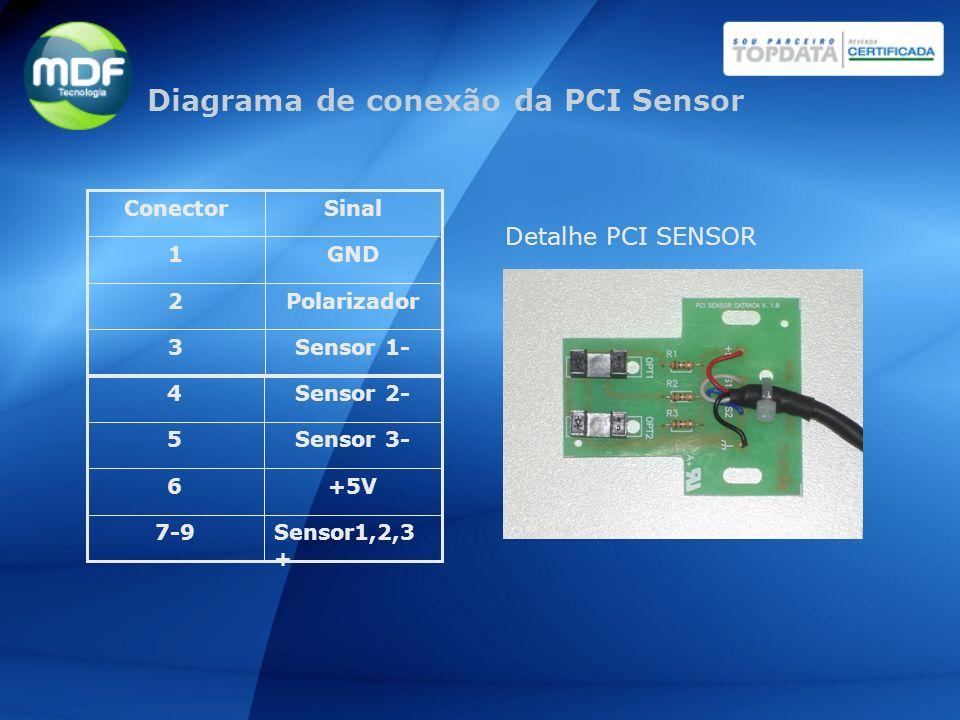 Sensor 1-3 Polarizador2 GND1 SinalConector Sensor1,2,3 + 7-9 +5V6 Sensor 3-5 Sensor 2-4 Detalhe PCI SENSOR Diagrama de conexão da PCI Sensor