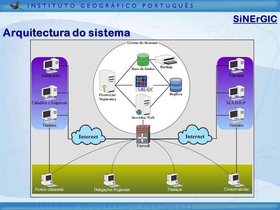 SiNErGIC Arquitectura do sistema