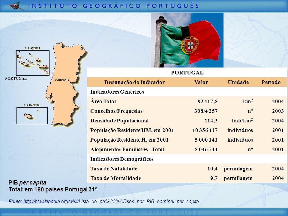 PORTUGALPORTUGAL Designação do IndicadorValorUnidadePeríodo Indicadores Genéricos Área Total92 117,5km 2 2004 Concelhos/Freguesias308/4 257nº2003 Dens