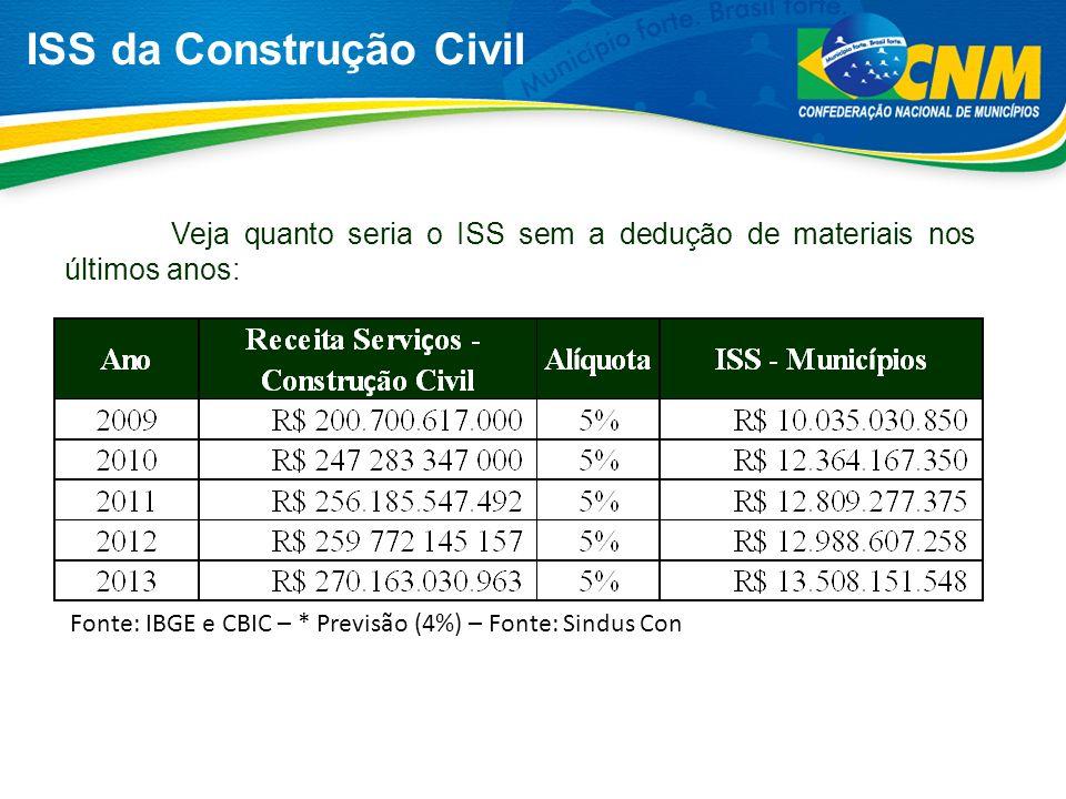 ISS da Construção Civil Veja quanto seria o ISS sem a dedução de materiais nos últimos anos: Fonte: IBGE e CBIC – * Previsão (4%) – Fonte: Sindus Con