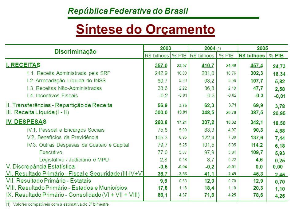 República Federativa do Brasil Síntese do Orçamento R$ bilhões% PIBR$ bilhões% PIBR$ bilhões% PIB I.
