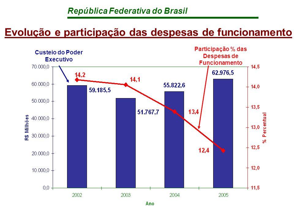 República Federativa do Brasil Evolução e participação das despesas de funcionamento Participação % das Despesas de Funcionamento Custeio do Poder Executivo
